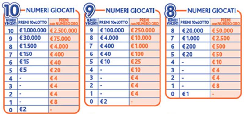 Quanto si vince al 10 e Lotto